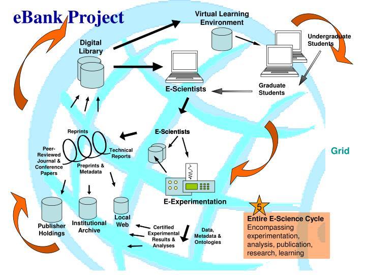eBank Project