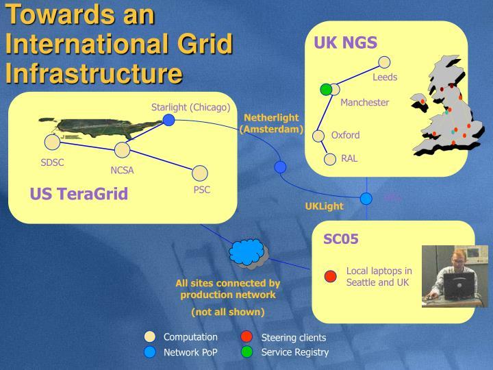 Towards an International Grid     Infrastructure