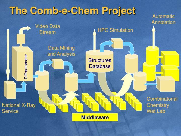 The Comb-e-Chem Project