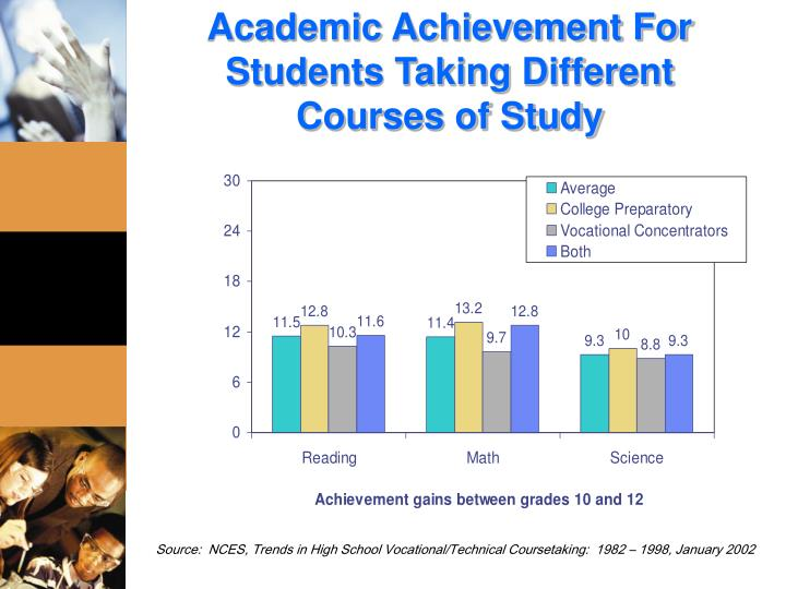 Academic Achievement For Students Taking Different