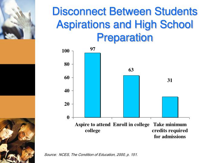 Disconnect Between Students Aspirations and High School Preparation