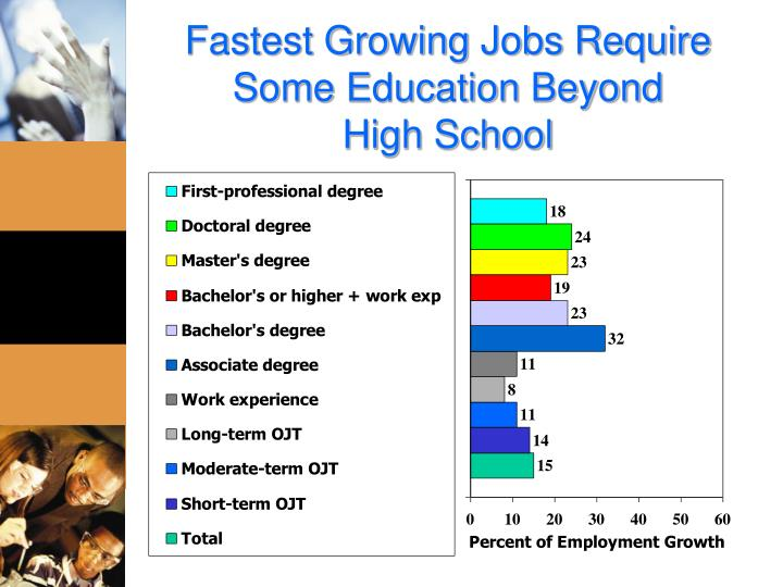 Fastest Growing Jobs Require Some Education Beyond