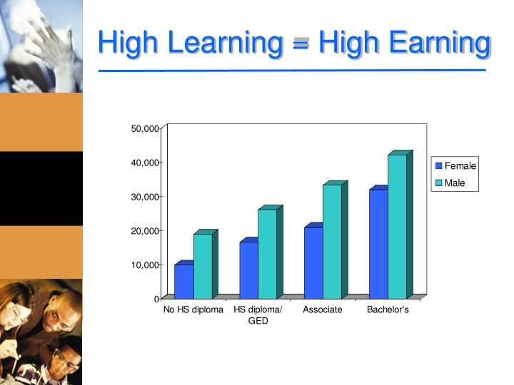 High Learning = High Earning