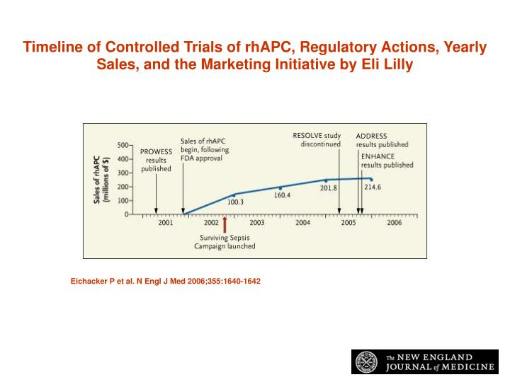 Timeline of Controlled Trials of rhAPC, Regulatory Actions, Yearly Sales, and the Marketing Initiative by Eli Lilly