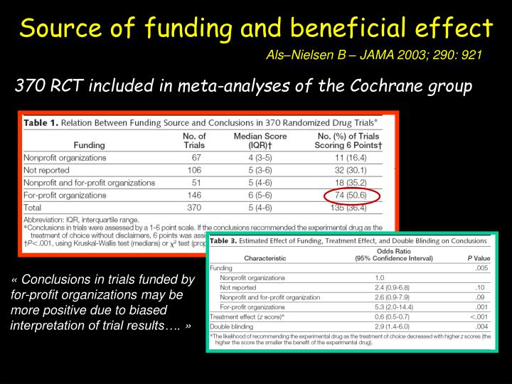 Source of funding and beneficial effect