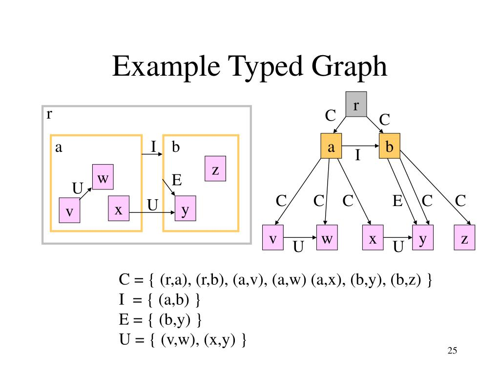 Example Typed Graph
