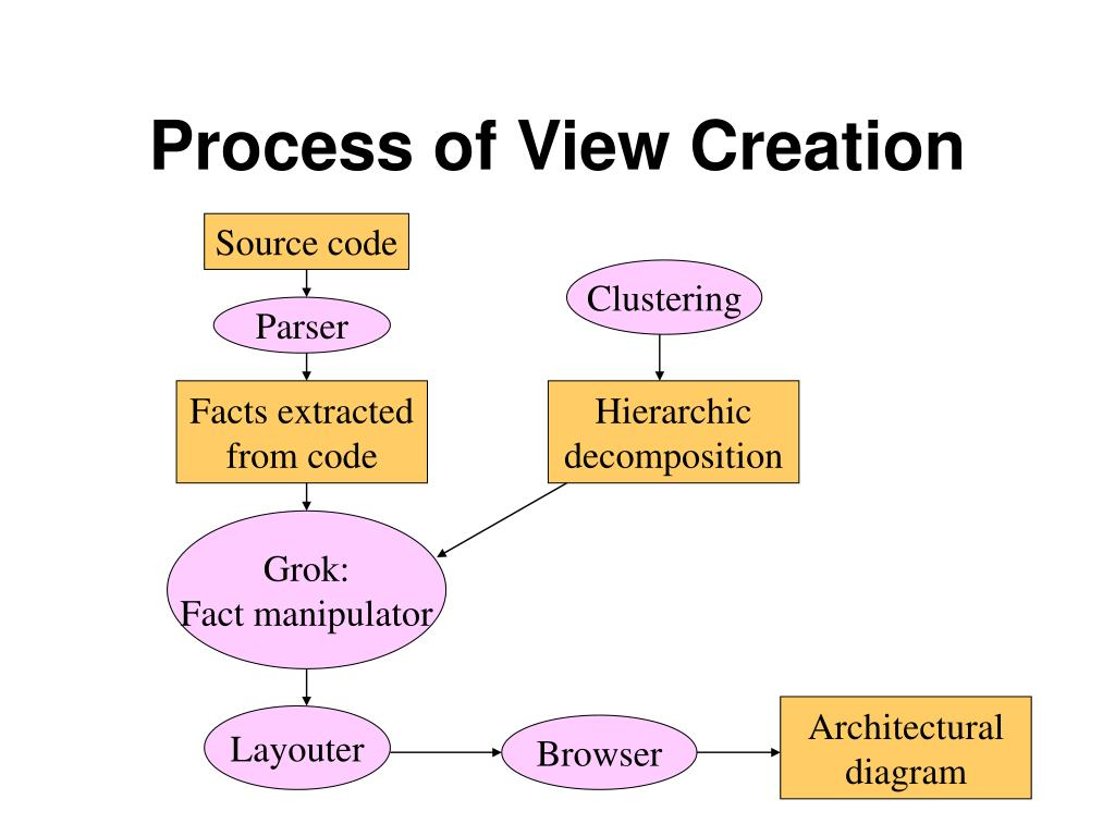 Process of View Creation