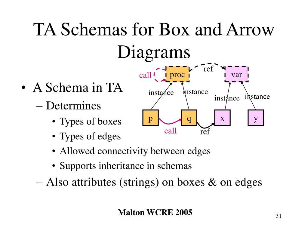 TA Schemas for Box and Arrow Diagrams
