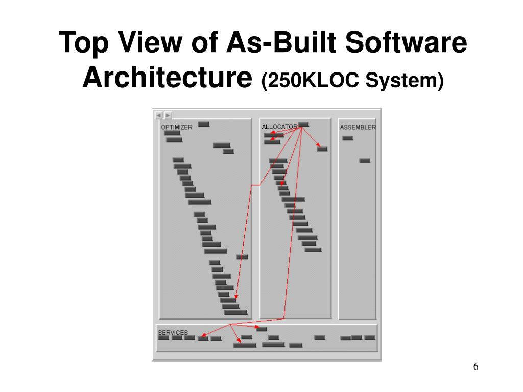 Top View of As-Built Software Architecture