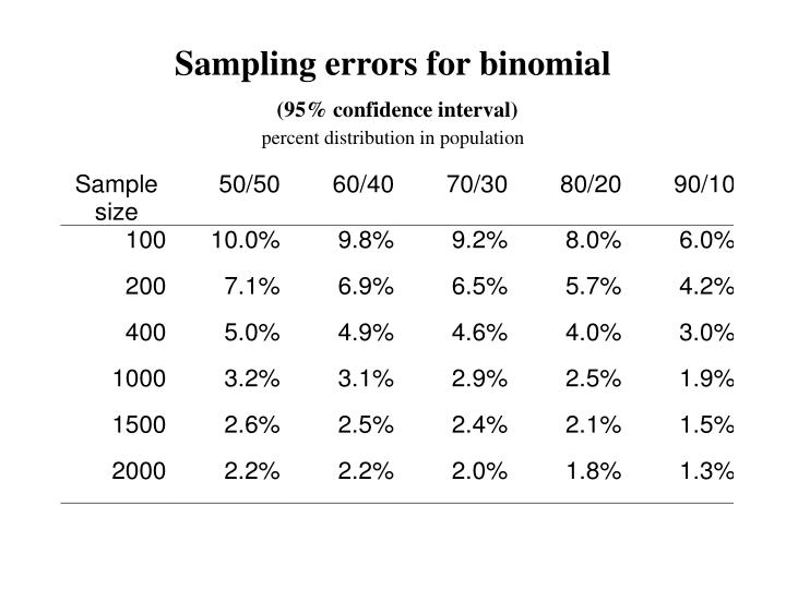 Sampling errors for binomial