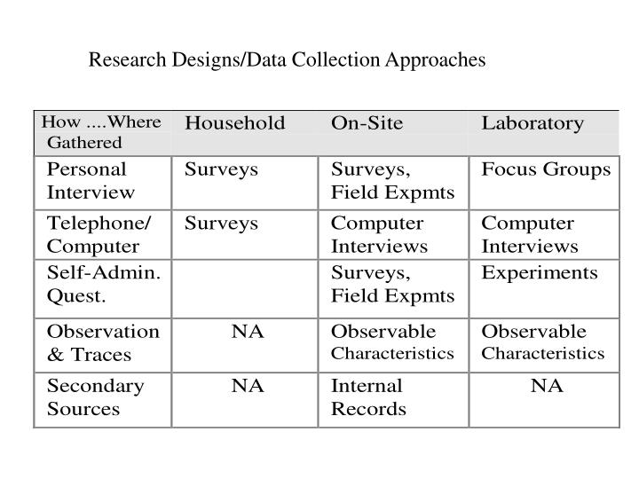 Research Designs/Data Collection Approaches