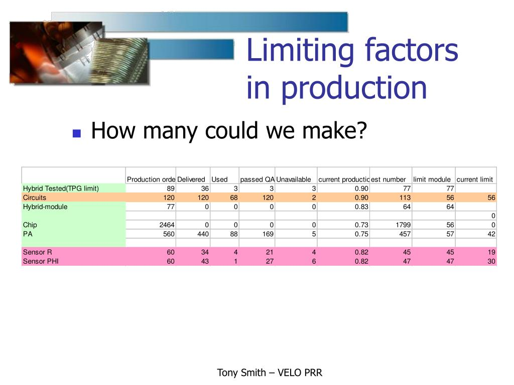 Limiting factors in production