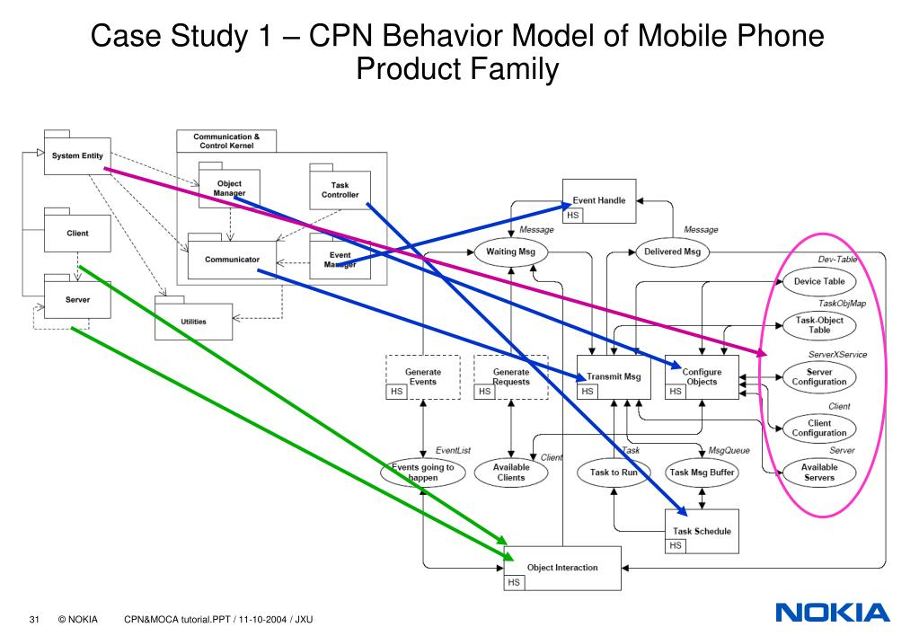 Case Study 1 – CPN Behavior Model of Mobile Phone Product Family