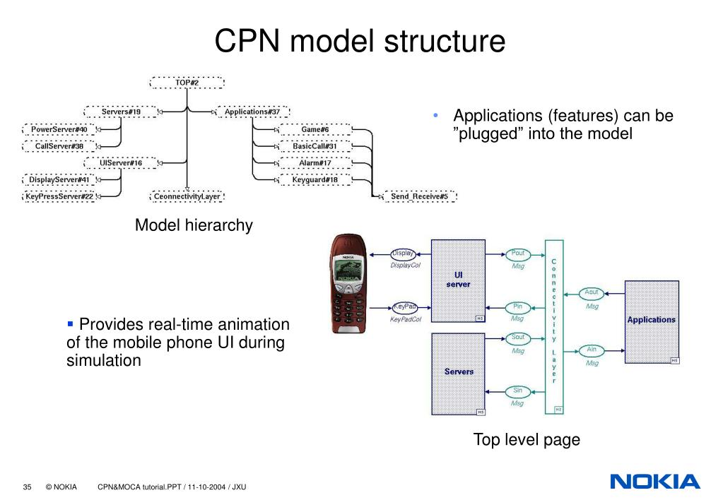 CPN model structure