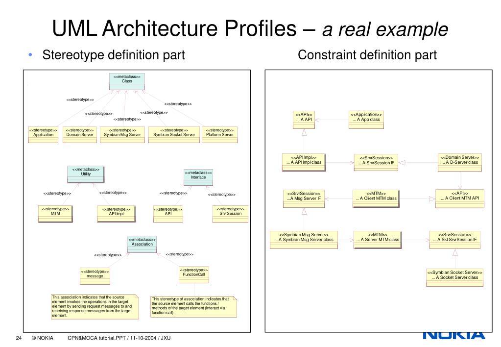 UML Architecture Profiles –