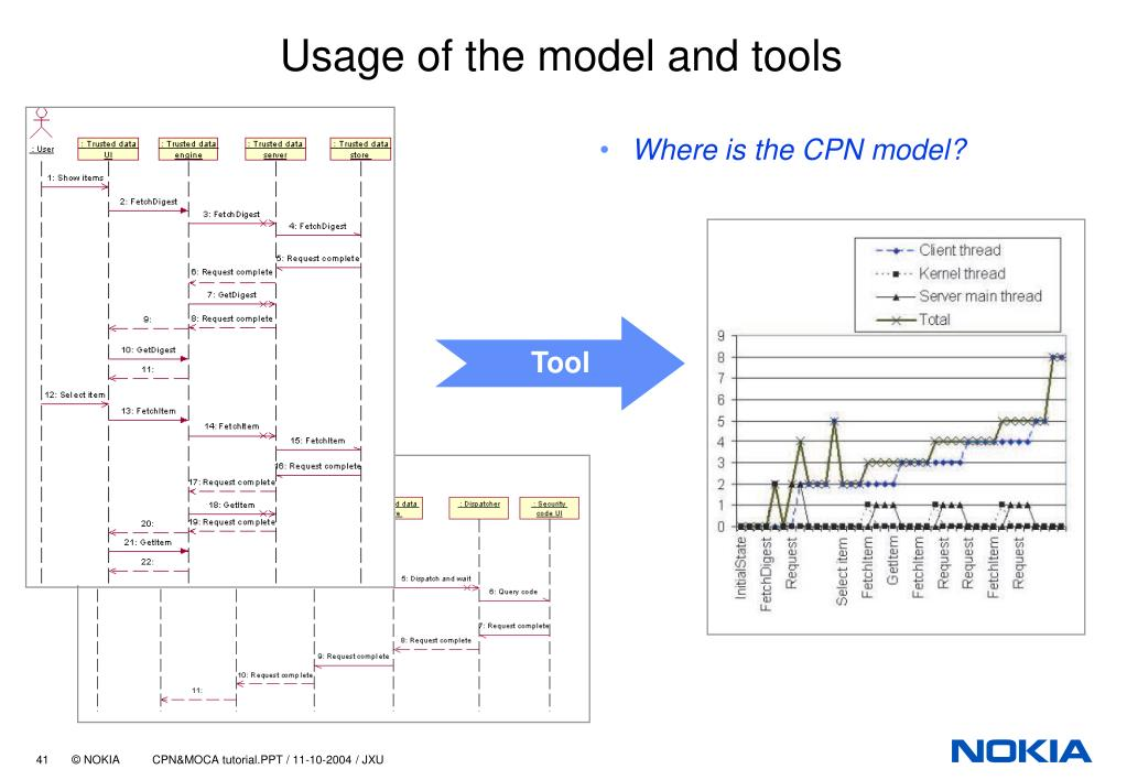 Usage of the model and tools