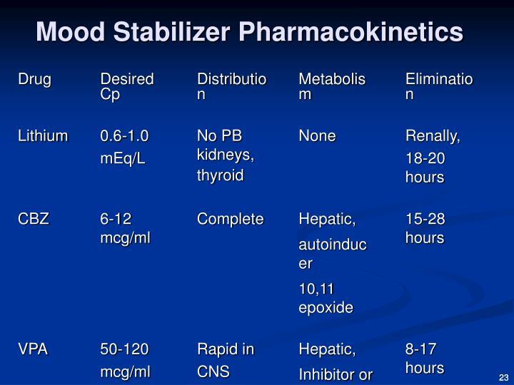 Trileptal Medication Mood Stabilizer