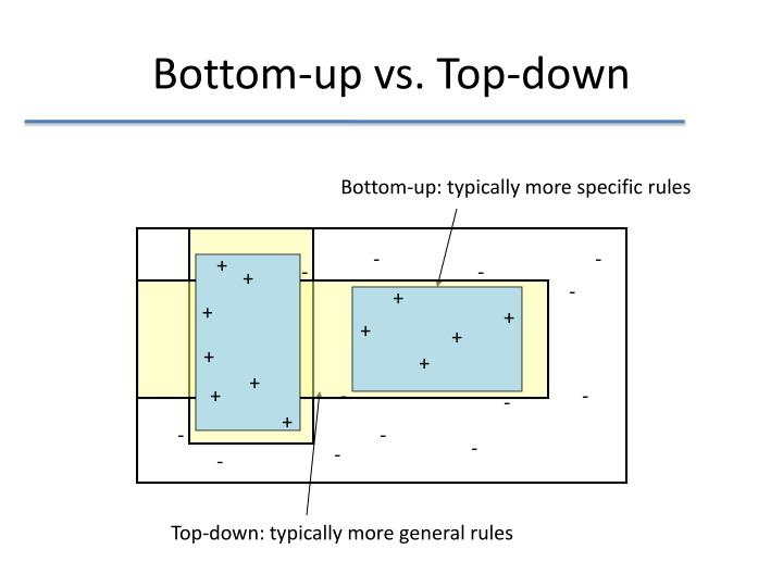 Bottom-up vs. Top-down
