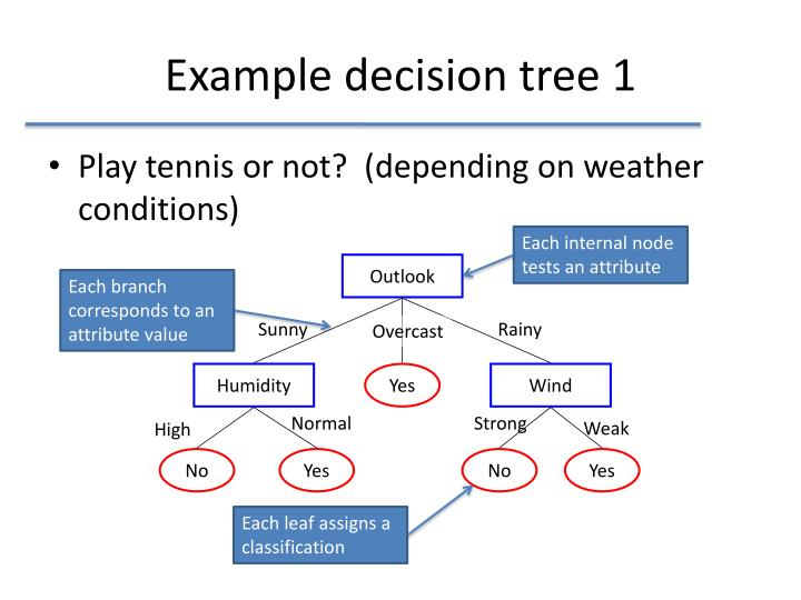 Example decision tree 1