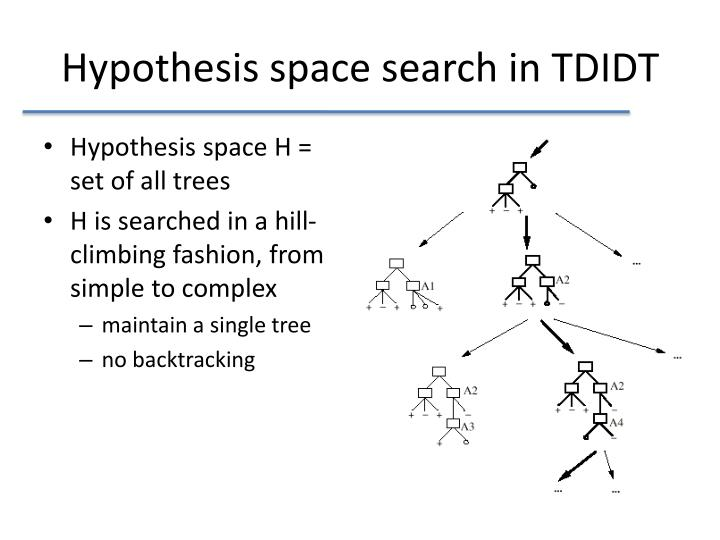Hypothesis space search in TDIDT