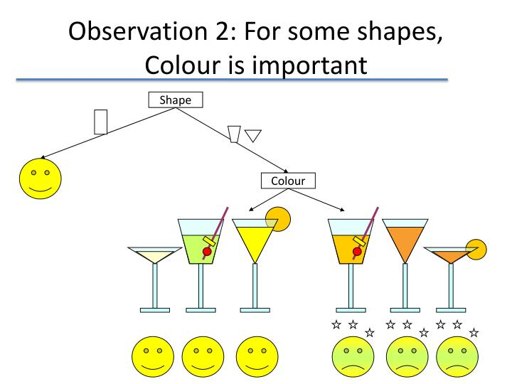 Observation 2: For some shapes, Colour is important