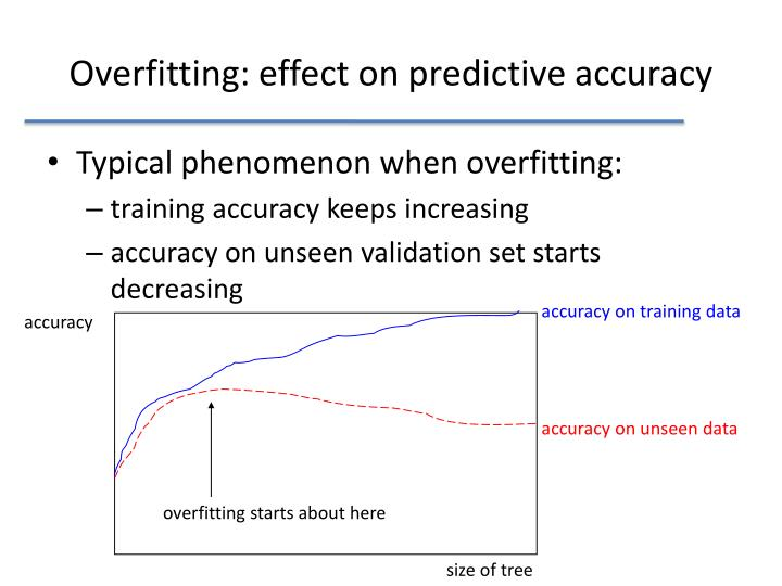 Overfitting: effect on predictive accuracy