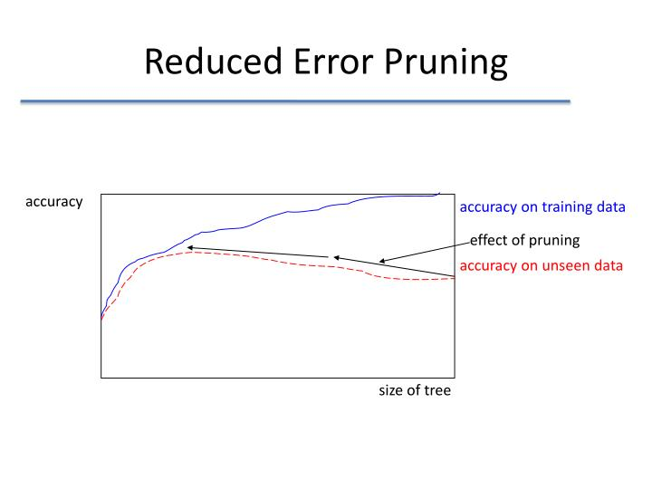 Reduced Error Pruning