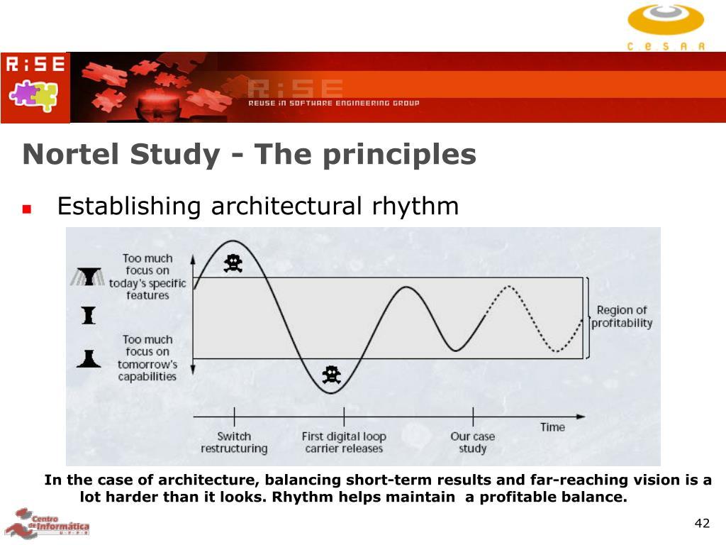 Nortel Study - The principles