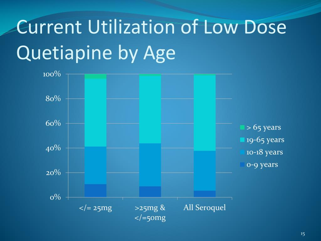 Current Utilization of Low Dose Quetiapine by Age