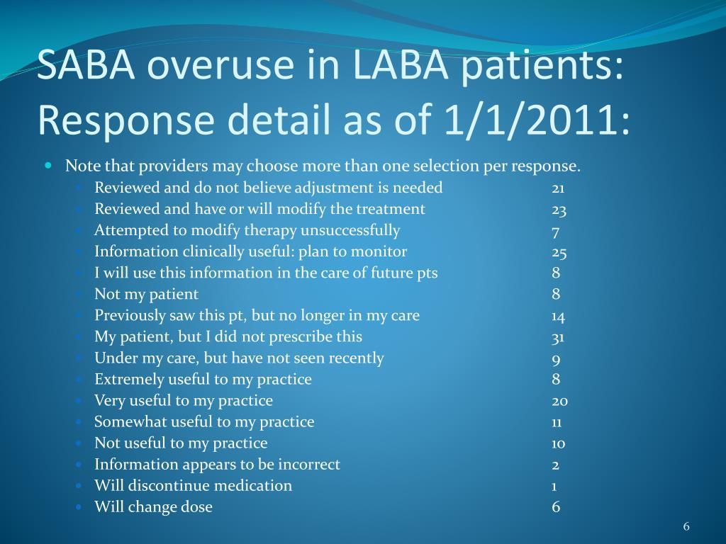 SABA overuse in LABA patients: Response detail as of 1/1/2011: