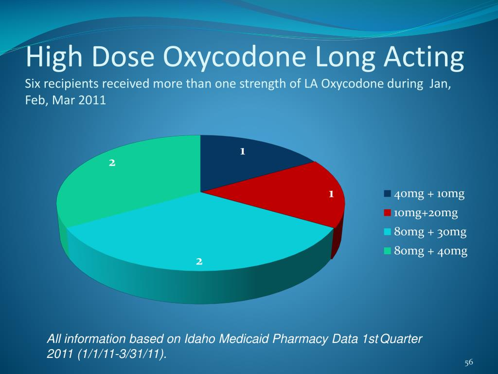 High Dose Oxycodone Long Acting