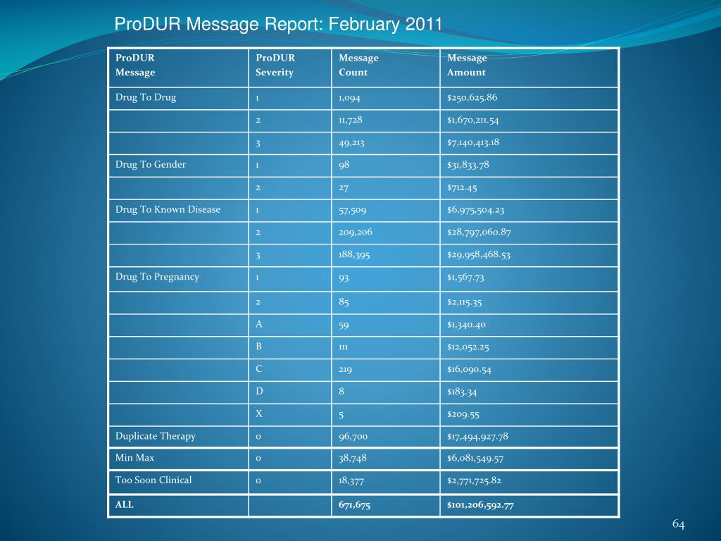ProDUR Message Report: February 2011