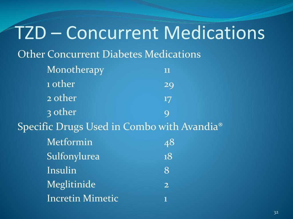 TZD – Concurrent Medications
