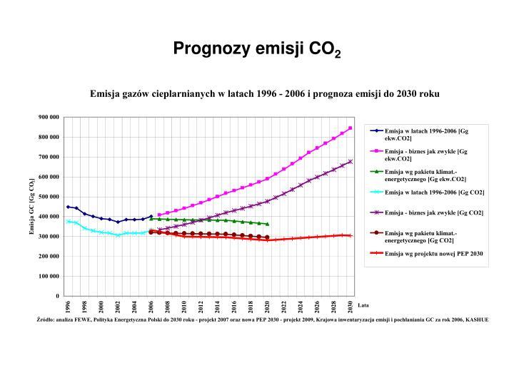 Prognozy emisji CO