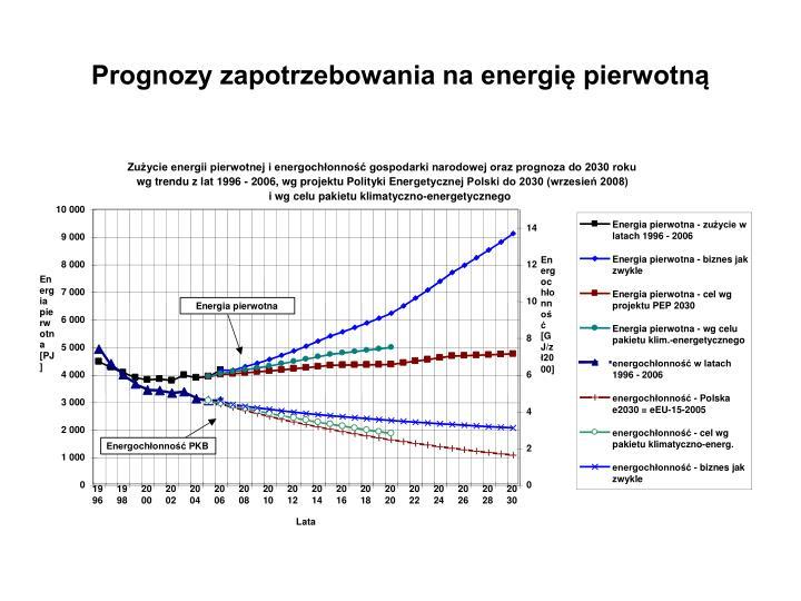 Prognozy zapotrzebowania na energię pierwotną