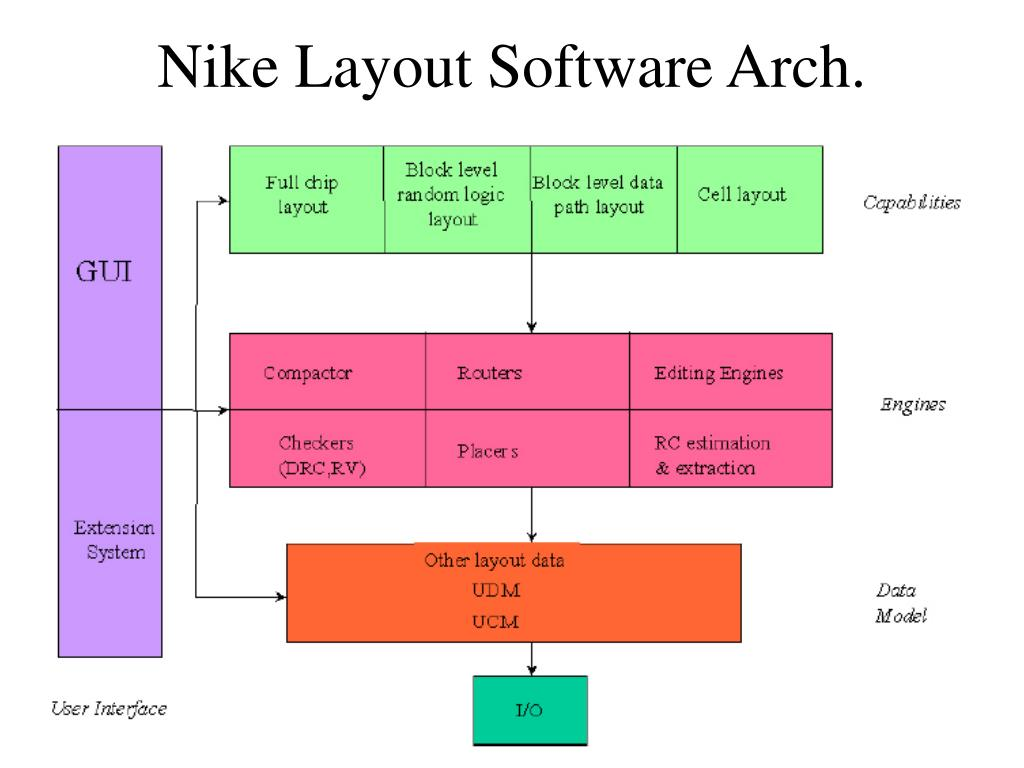 Nike Layout Software Arch.