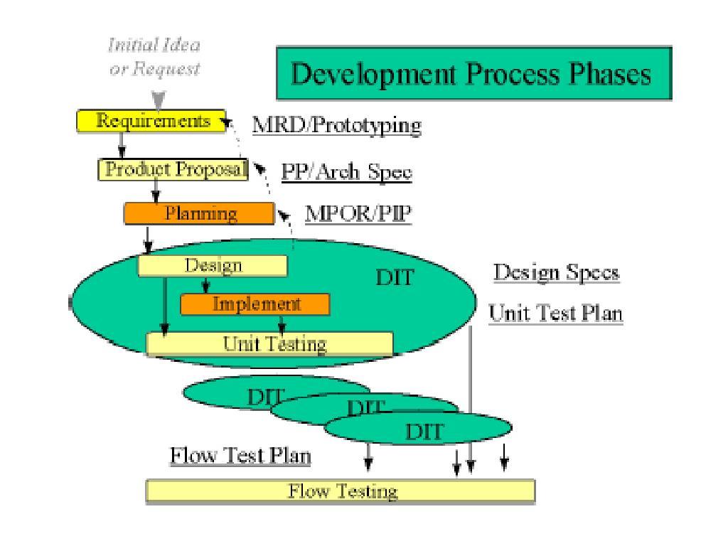 VLSI CAD seminar 2004