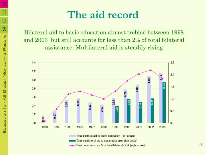 The aid record