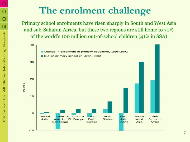 The enrolment challenge
