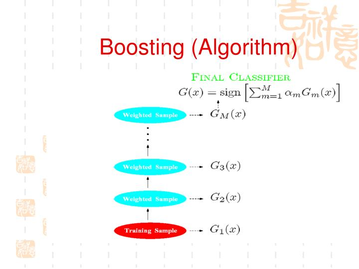 Boosting (Algorithm)