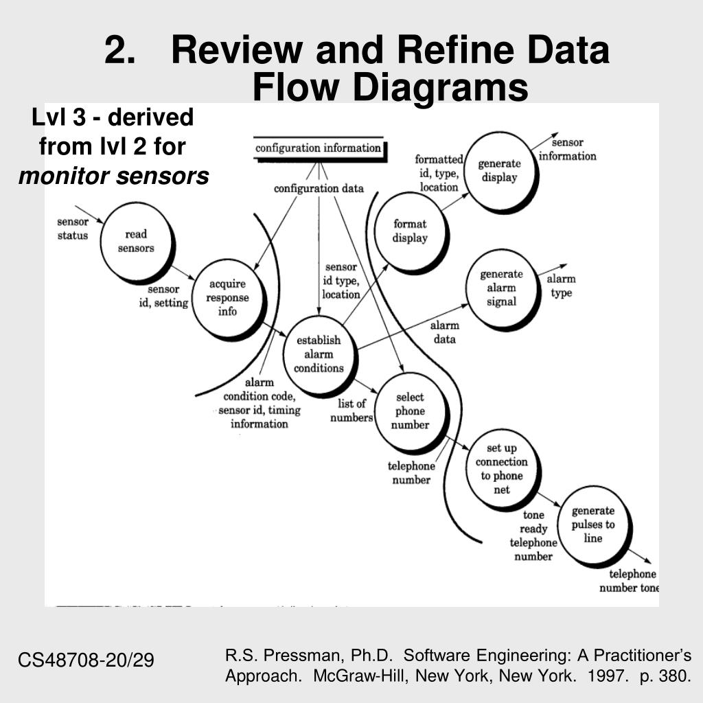 2.Review and Refine Data Flow Diagrams