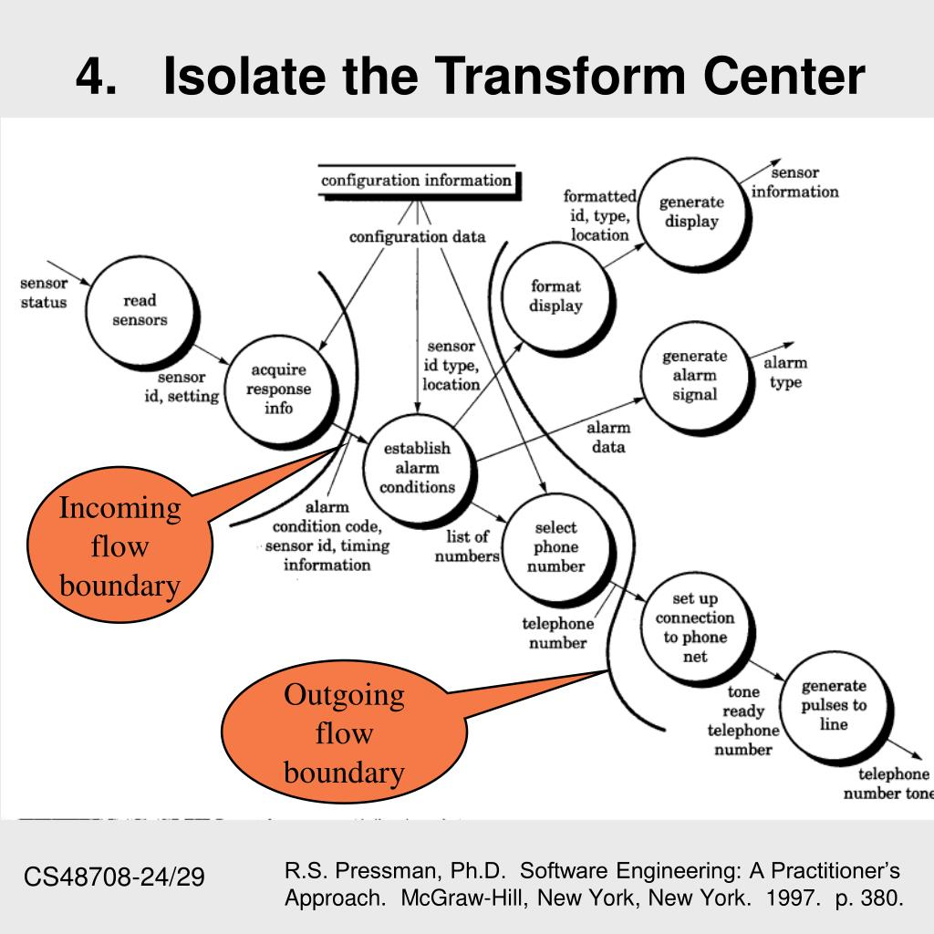 4.	Isolate the Transform Center