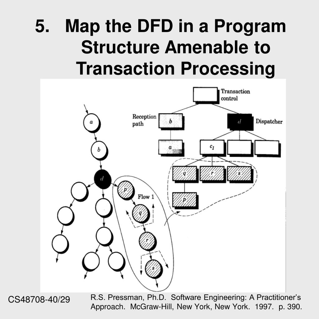 5.	Map the DFD in a Program Structure Amenable to Transaction Processing