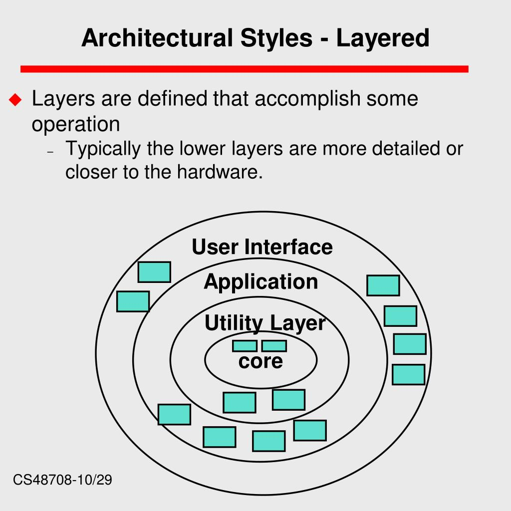 Architectural Styles - Layered