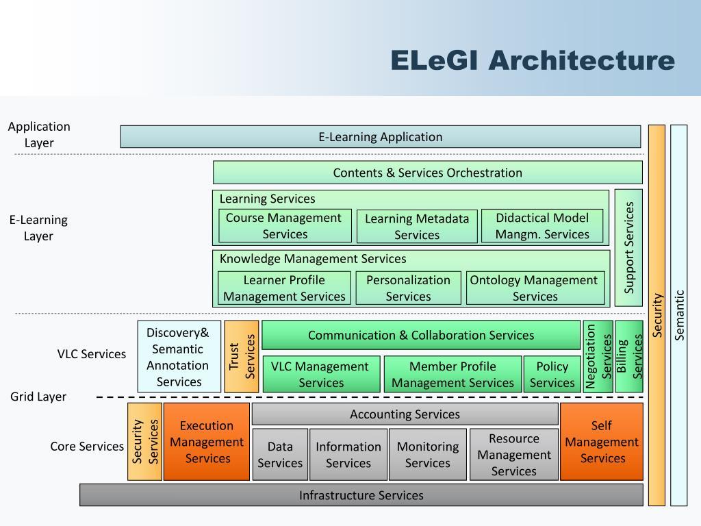 ELeGI Architecture