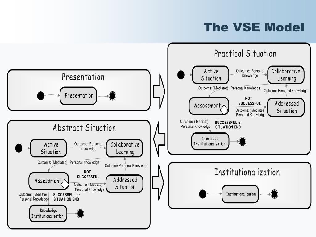The VSE Model