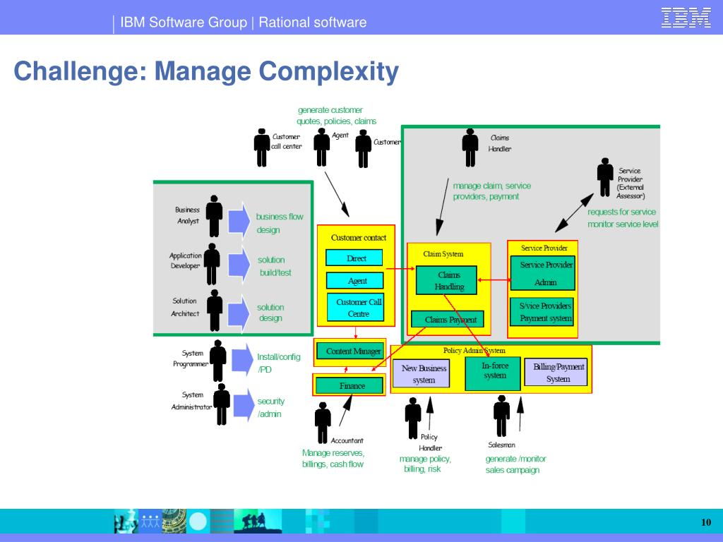 Challenge: Manage Complexity