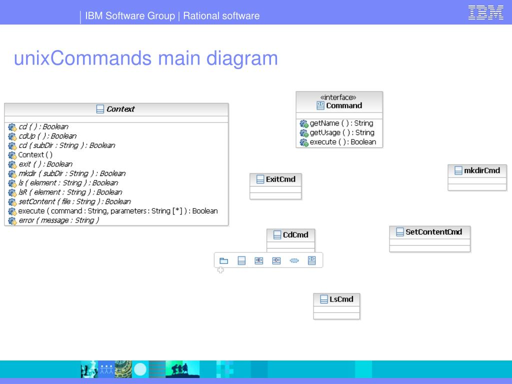 unixCommands main diagram