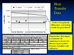 heat transfer data