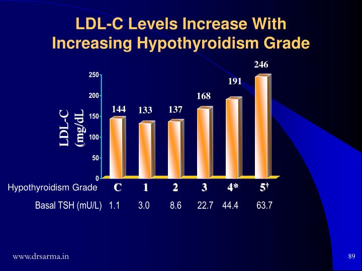 LDL-C Levels Increase With